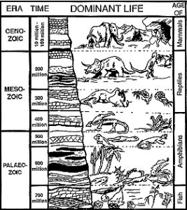 MYTHOLOGICAL EVOLUTIONARY CHART OF GEOLOGICAL DIVISIONS OF TIME